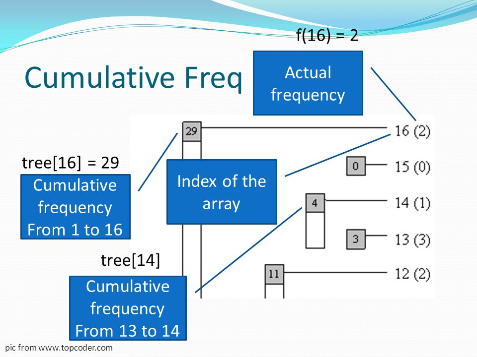 Cumulative Freq f(16) = 2 Actual frequency tree[16] = 29